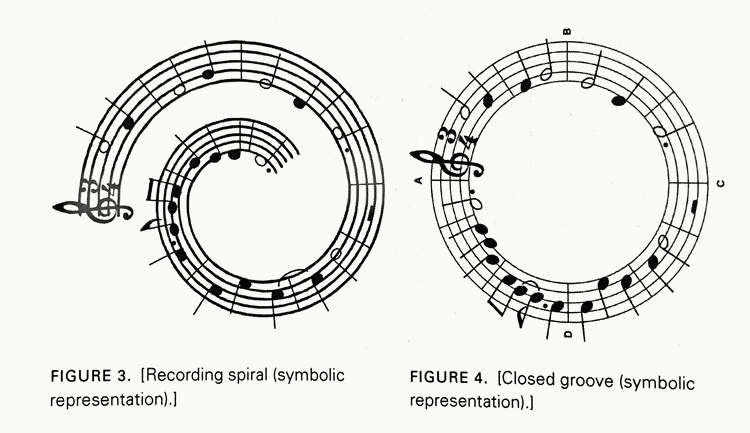 closed groove